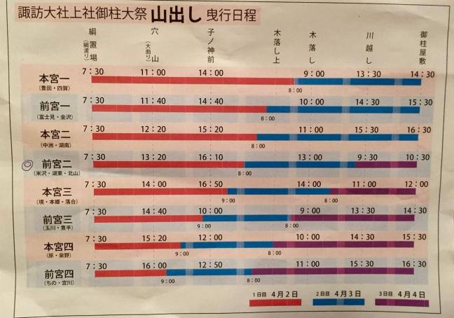 平成28年度の御柱祭の山出しの日程表